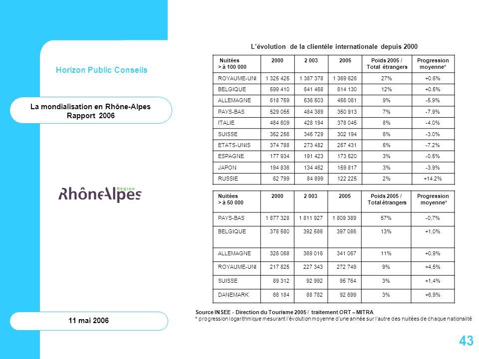 Horizon Public Conseils 11 mai 2006 Lévolution de la clientèle internationale depuis 2000 Source INSEE - Direction du Tourisme 2005 / traitement ORT –