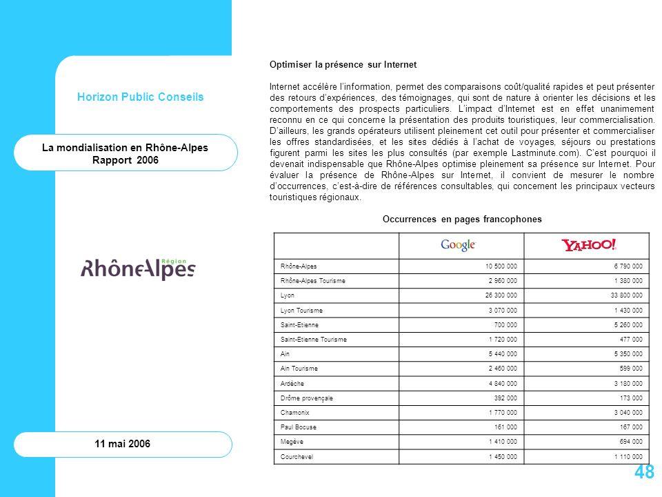 Horizon Public Conseils 11 mai 2006 Optimiser la présence sur Internet Internet accélère linformation, permet des comparaisons coût/qualité rapides et