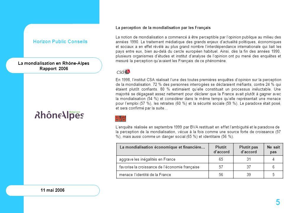 Horizon Public Conseils 11 mai 2006 La mondialisation en Rhône-Alpes Rapport 2006 Toutes les enseignes de grande distribution ont désormais augmenté le nombre de mètres linéaires consacrés aux plats cuisinés ou aux ingrédients exotiques.
