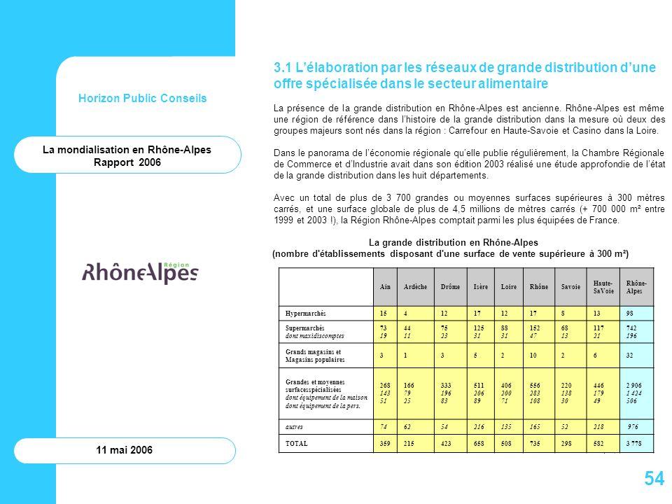 Horizon Public Conseils 11 mai 2006 La mondialisation en Rhône-Alpes Rapport 2006 3.1 Lélaboration par les réseaux de grande distribution dune offre s