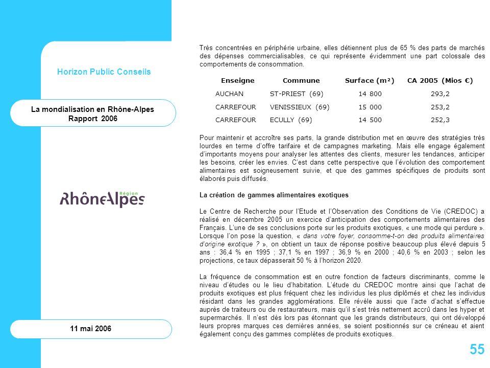 Horizon Public Conseils 11 mai 2006 La mondialisation en Rhône-Alpes Rapport 2006 Très concentrées en périphérie urbaine, elles détiennent plus de 65