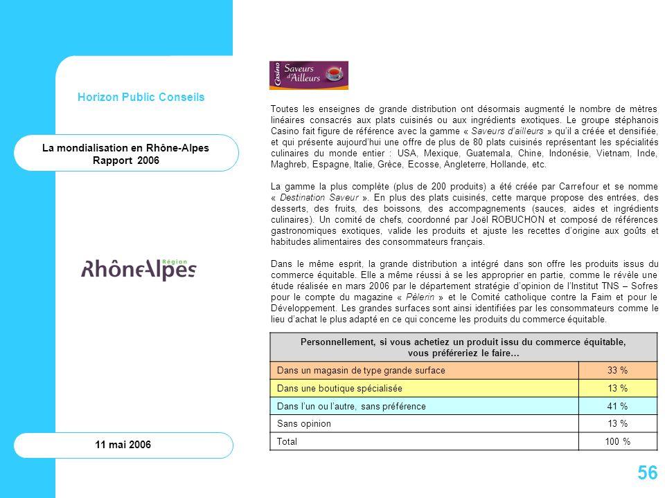 Horizon Public Conseils 11 mai 2006 La mondialisation en Rhône-Alpes Rapport 2006 Toutes les enseignes de grande distribution ont désormais augmenté l