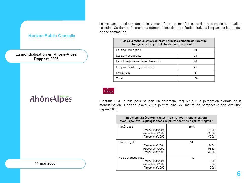 Horizon Public Conseils 11 mai 2006 La perception de la mondialisation en Rhône-Alpes Pour évaluer la perception de la mondialisation par les acteurs et décideurs de Rhône-Alpes, un questionnaires a été envoyé aux principaux responsables des secteurs couverts par la présente étude (en particulier économie et modes de consommation).