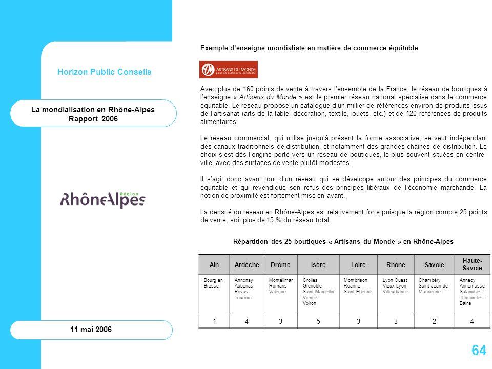 Horizon Public Conseils 11 mai 2006 La mondialisation en Rhône-Alpes Rapport 2006 Exemple denseigne mondialiste en matière de commerce équitable Avec