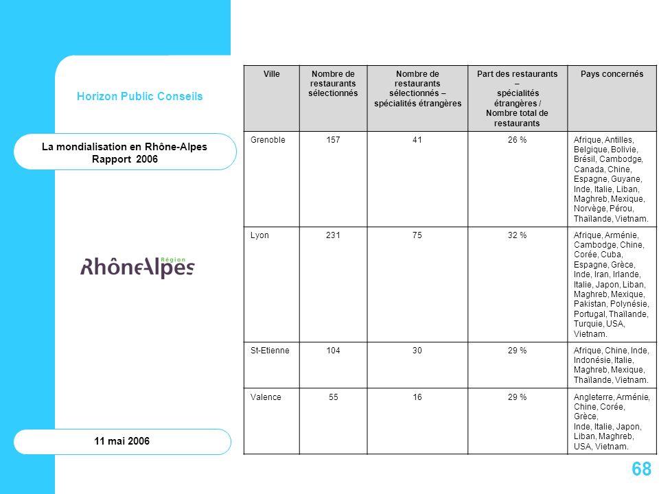 Horizon Public Conseils 11 mai 2006 La mondialisation en Rhône-Alpes Rapport 2006 VilleNombre de restaurants sélectionnés Nombre de restaurants sélect