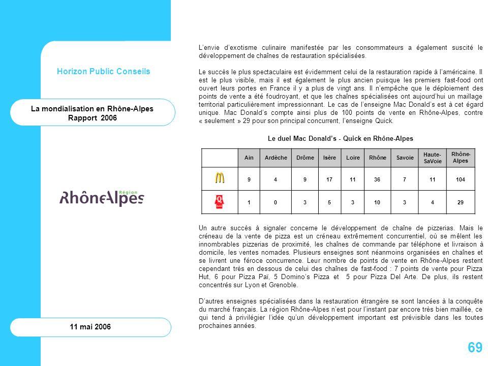 Horizon Public Conseils 11 mai 2006 La mondialisation en Rhône-Alpes Rapport 2006 Lenvie dexotisme culinaire manifestée par les consommateurs a égalem