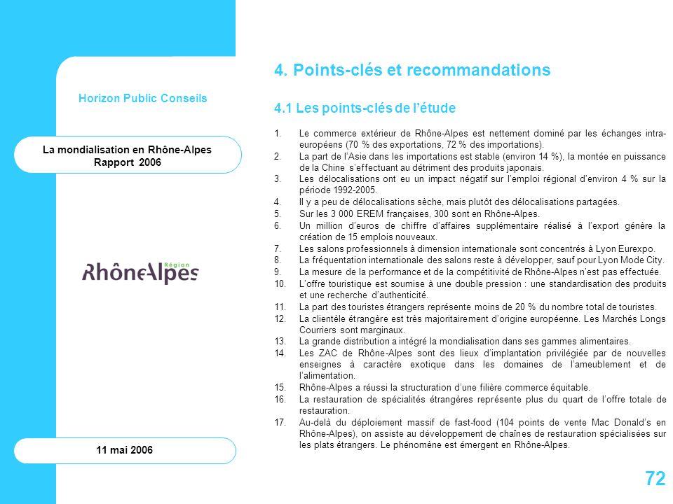 Horizon Public Conseils 11 mai 2006 4. Points-clés et recommandations 4.1 Les points-clés de létude 1.Le commerce extérieur de Rhône-Alpes est netteme