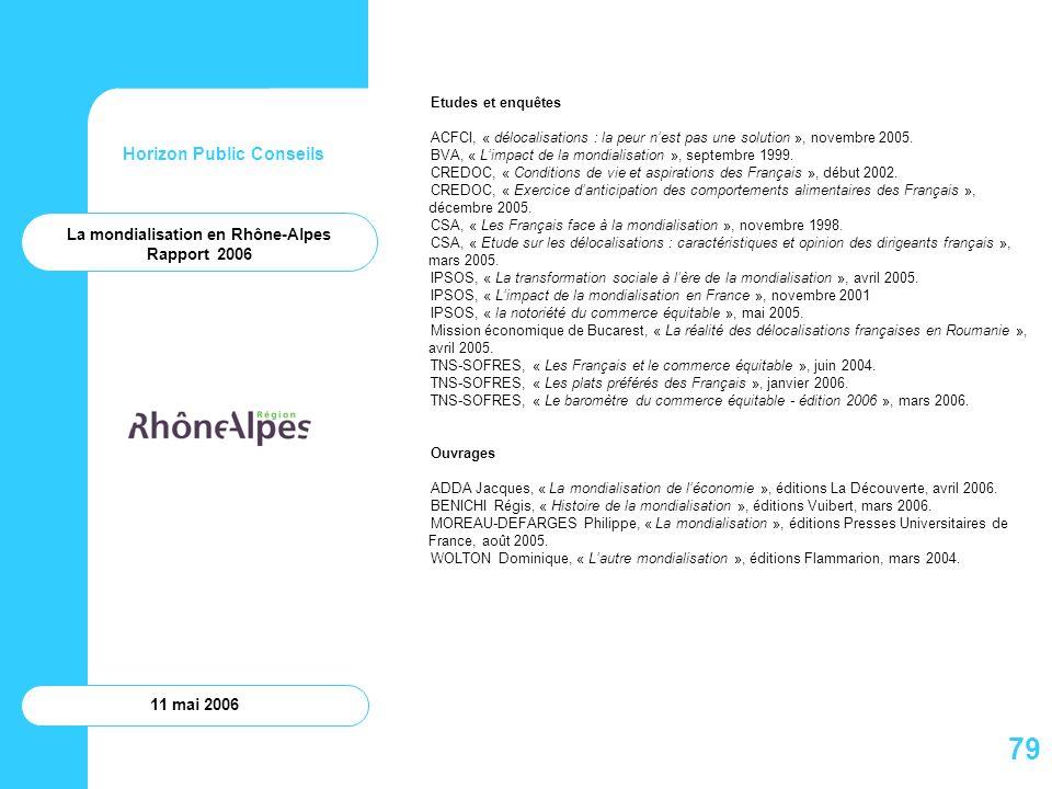 Horizon Public Conseils 11 mai 2006 Etudes et enquêtes ACFCI, « délocalisations : la peur nest pas une solution », novembre 2005. BVA, « Limpact de la