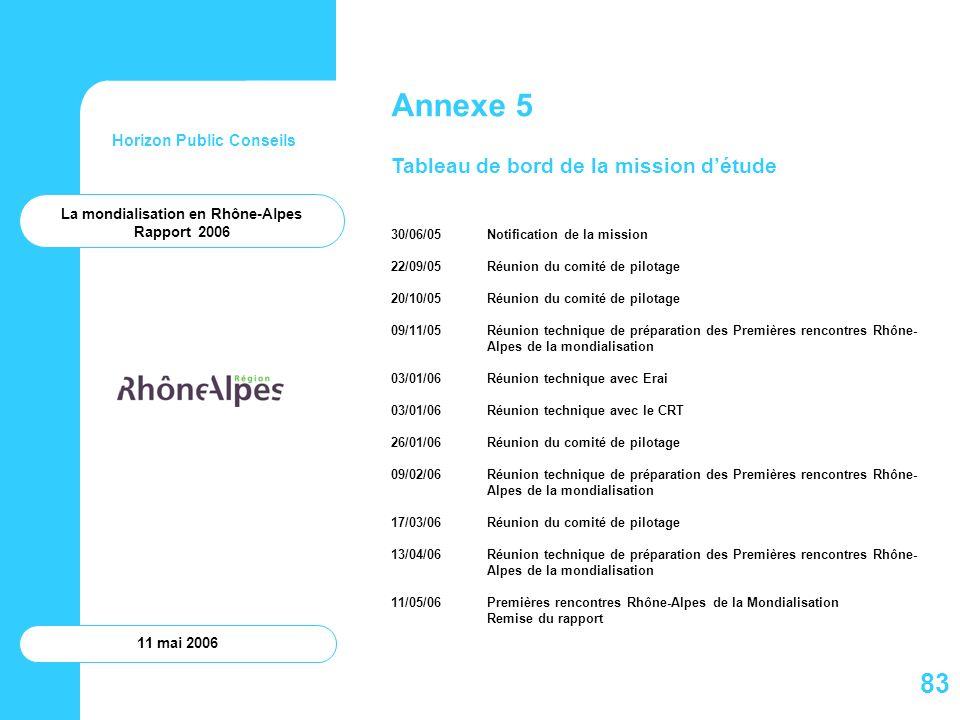Horizon Public Conseils 11 mai 2006 Annexe 5 Tableau de bord de la mission détude 30/06/05Notification de la mission 22/09/05Réunion du comité de pilo