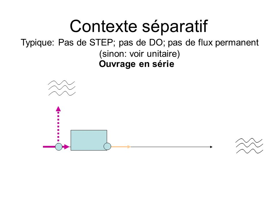 Contexte séparatif Ouvrage en série Typique: Pas de STEP; pas de DO; pas de flux permanent (sinon: voir unitaire)
