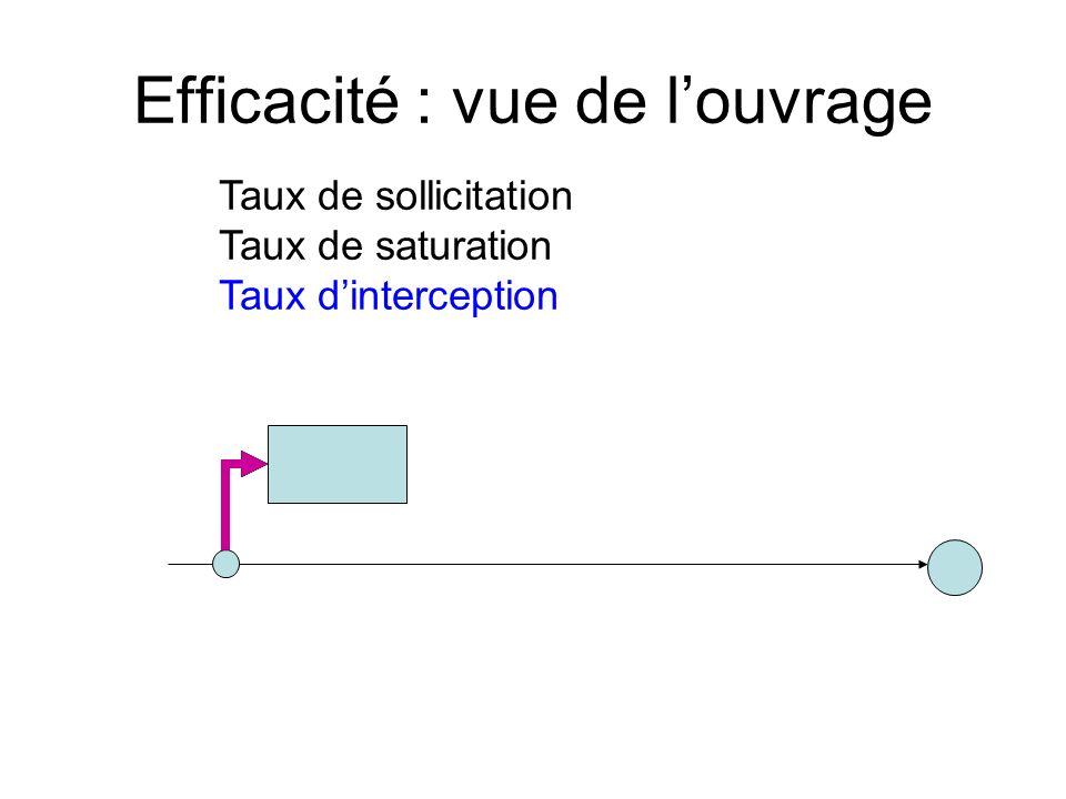 Taux de sollicitation Taux de saturation Taux dinterception Efficacité : vue de louvrage