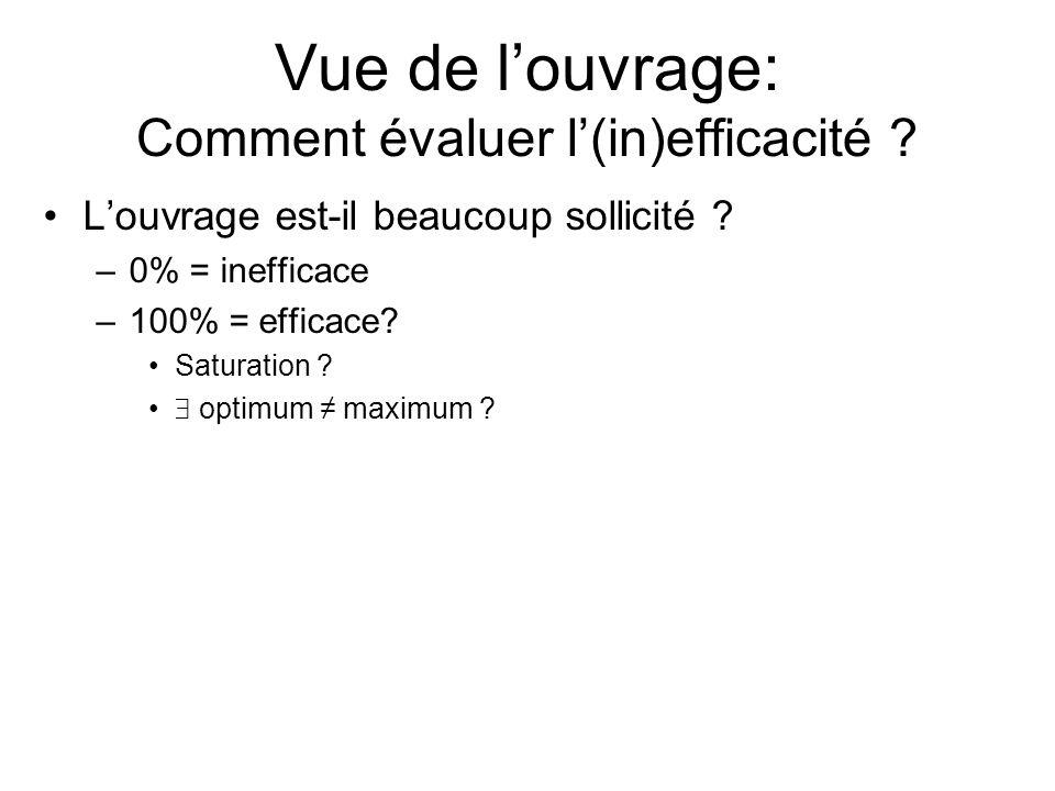 Louvrage est-il beaucoup sollicité ? –0% = inefficace –100% = efficace? Saturation ? optimum maximum ? Vue de louvrage: Comment évaluer l(in)efficacit