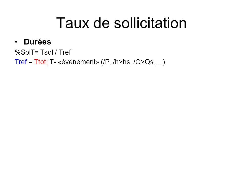 Taux de sollicitation Durées %SolT= Tsol / Tref Tref = Ttot; T- «événement» (/P, /h>hs, /Q>Qs,...)