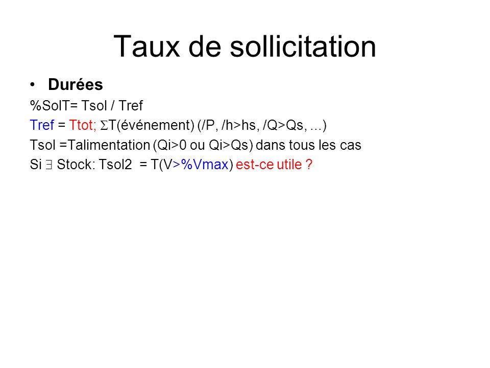 Taux de sollicitation Durées %SolT= Tsol / Tref Tref = Ttot; T(événement) (/P, /h>hs, /Q>Qs,...) Tsol =Talimentation (Qi>0 ou Qi>Qs) dans tous les cas Si Stock: Tsol2 = T(V>%Vmax) est-ce utile