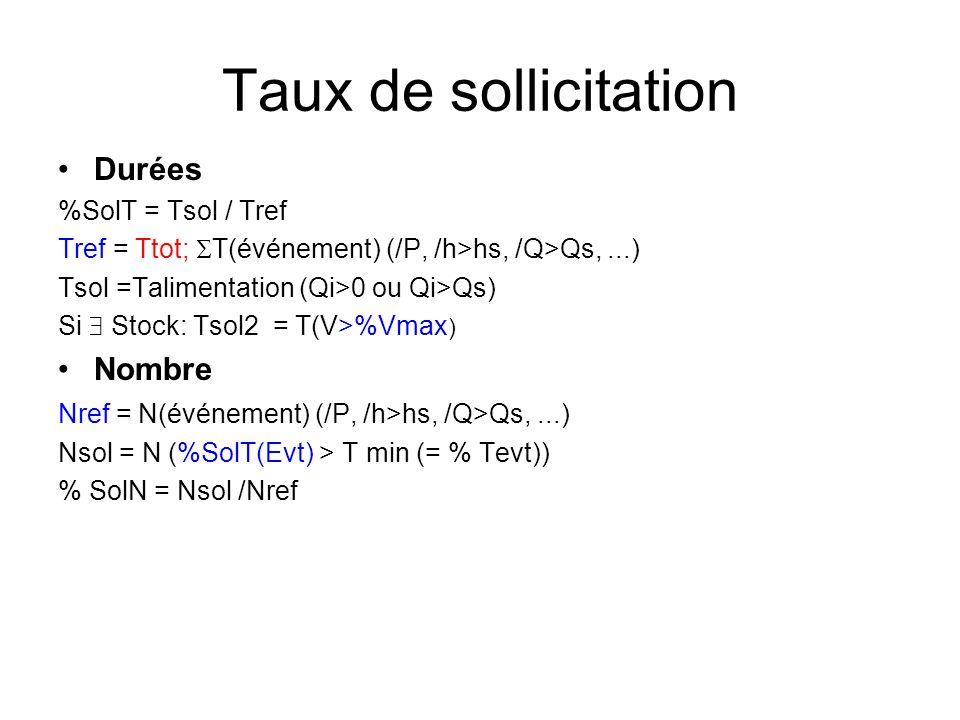 Taux de sollicitation Durées %SolT = Tsol / Tref Tref = Ttot; T(événement) (/P, /h>hs, /Q>Qs,...) Tsol =Talimentation (Qi>0 ou Qi>Qs) Si Stock: Tsol2 = T(V>%Vmax ) Nombre Nref = N(événement) (/P, /h>hs, /Q>Qs,...) Nsol = N (%SolT(Evt) > T min (= % Tevt)) % SolN = Nsol /Nref
