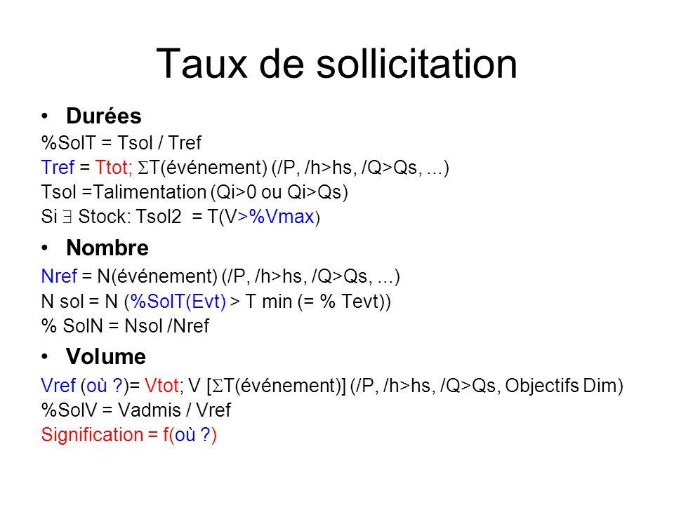 Taux de sollicitation Durées %SolT = Tsol / Tref Tref = Ttot; T(événement) (/P, /h>hs, /Q>Qs,...) Tsol =Talimentation (Qi>0 ou Qi>Qs) Si Stock: Tsol2 = T(V>%Vmax ) Nombre Nref = N(événement) (/P, /h>hs, /Q>Qs,...) N sol = N (%SolT(Evt) > T min (= % Tevt)) % SolN = Nsol /Nref Volume Vref (où )= Vtot; V [ T(événement)] (/P, /h>hs, /Q>Qs, Objectifs Dim) %SolV = Vadmis / Vref Signification = f(où )