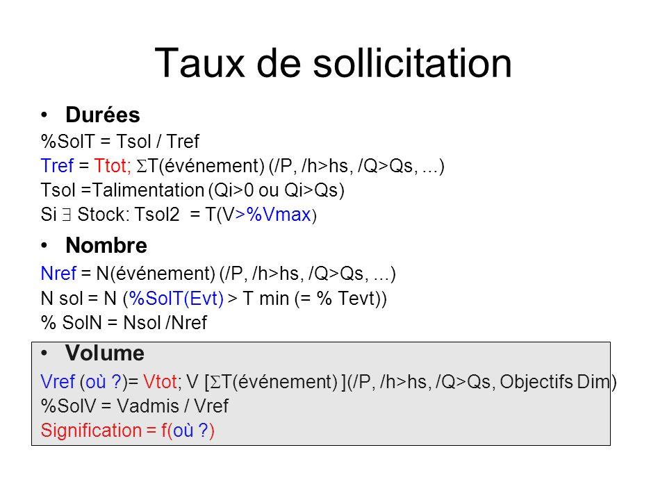 Taux de sollicitation Durées %SolT = Tsol / Tref Tref = Ttot; T(événement) (/P, /h>hs, /Q>Qs,...) Tsol =Talimentation (Qi>0 ou Qi>Qs) Si Stock: Tsol2 = T(V>%Vmax ) Nombre Nref = N(événement) (/P, /h>hs, /Q>Qs,...) N sol = N (%SolT(Evt) > T min (= % Tevt)) % SolN = Nsol /Nref Volume Vref (où )= Vtot; V [ T(événement) ](/P, /h>hs, /Q>Qs, Objectifs Dim) %SolV = Vadmis / Vref Signification = f(où )
