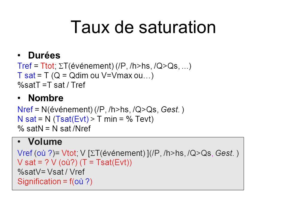 Taux de saturation Durées Tref = Ttot; T(événement) (/P, /h>hs, /Q>Qs,...) T sat = T (Q = Qdim ou V=Vmax ou…) %satT =T sat / Tref Nombre Nref = N(évén