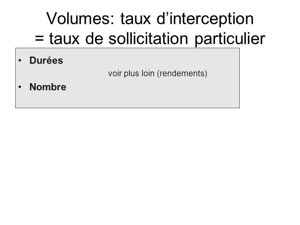 Volumes: taux dinterception = taux de sollicitation particulier Durées voir plus loin (rendements) Nombre