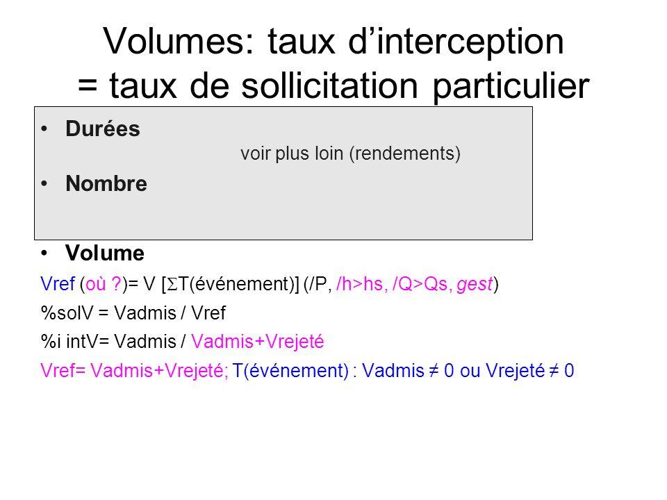 Volumes: taux dinterception = taux de sollicitation particulier Durées voir plus loin (rendements) Nombre Volume Vref (où )= V [ T(événement)] (/P, /h>hs, /Q>Qs, gest) %solV = Vadmis / Vref %i intV= Vadmis / Vadmis+Vrejeté Vref= Vadmis+Vrejeté; T(événement) : Vadmis 0 ou Vrejeté 0