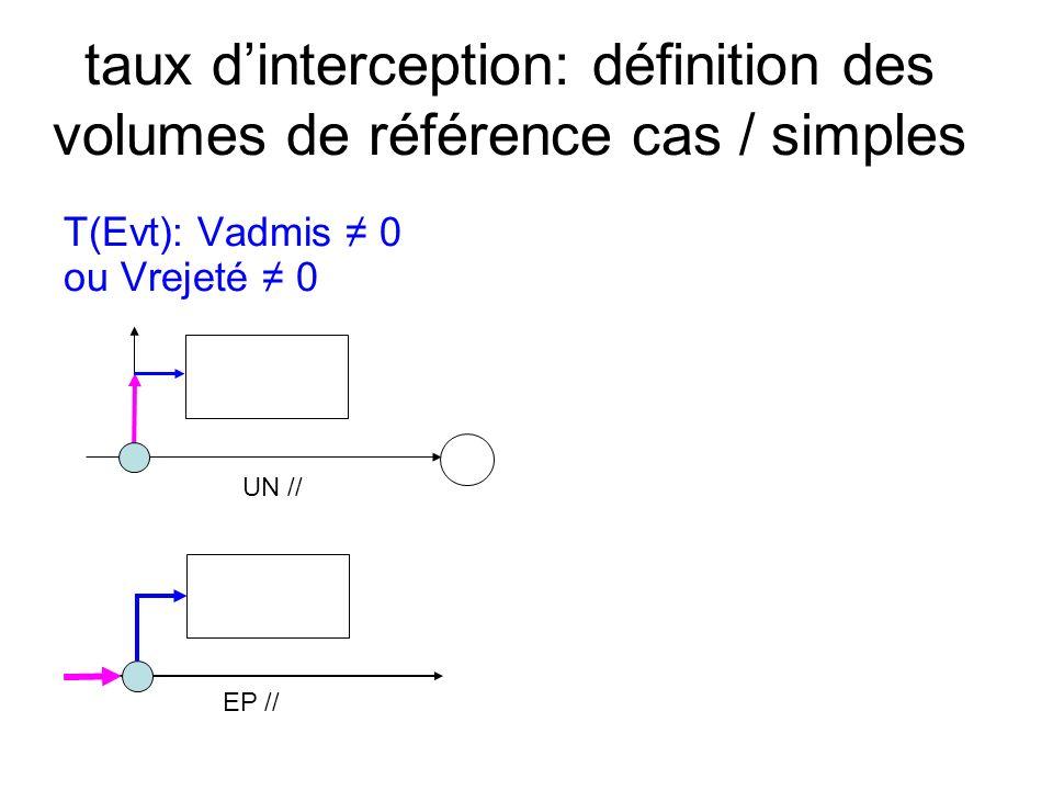 taux dinterception: définition des volumes de référence cas / simples T(Evt): Vadmis 0 ou Vrejeté 0 EP // UN //