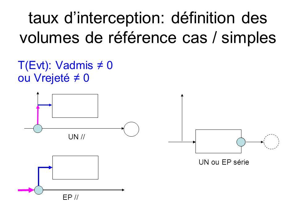 taux dinterception: définition des volumes de référence cas / simples T(Evt): Vadmis 0 ou Vrejeté 0 EP // UN // UN ou EP série
