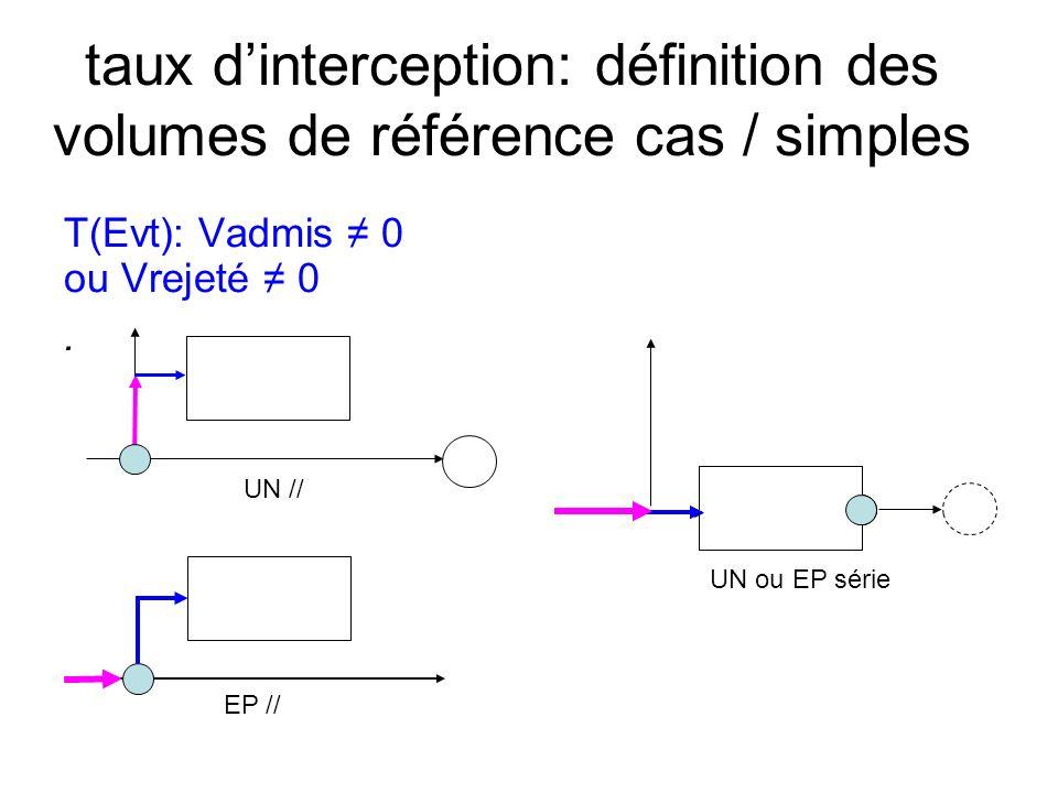 taux dinterception: définition des volumes de référence cas / simples T(Evt): Vadmis 0 ou Vrejeté 0. EP // UN // UN ou EP série