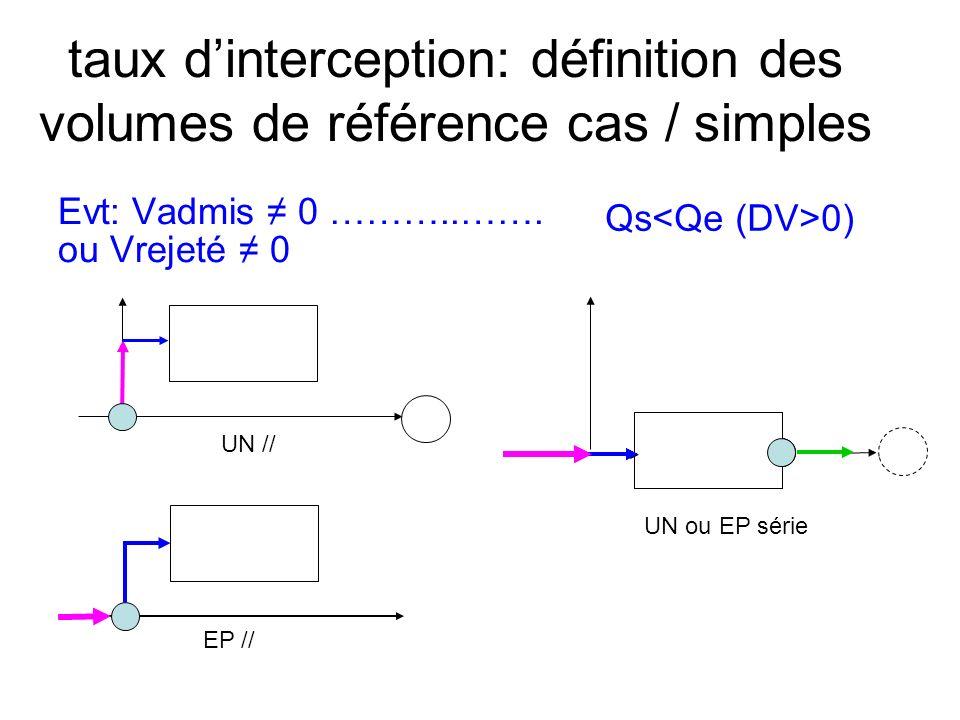 taux dinterception: définition des volumes de référence cas / simples Evt: Vadmis 0 ………..……. ou Vrejeté 0 EP // UN // Qs 0) UN ou EP série