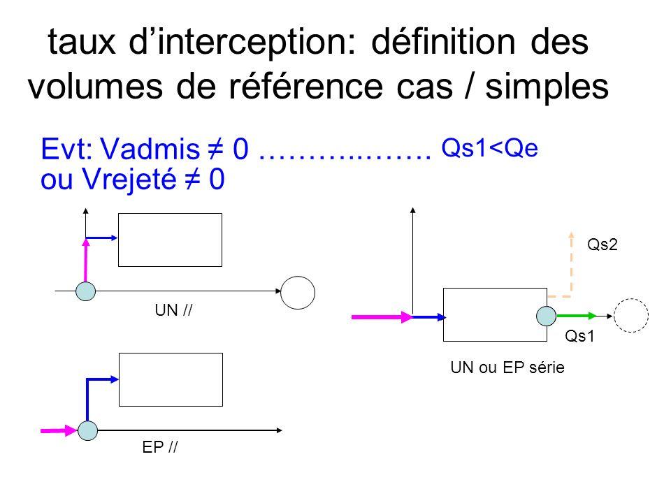 taux dinterception: définition des volumes de référence cas / simples Evt: Vadmis 0 ………..…….