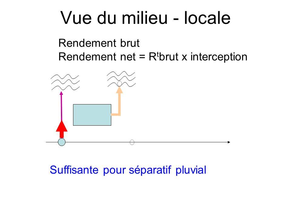 Suffisante pour séparatif pluvial Rendement brut Rendement net = R t brut x interception