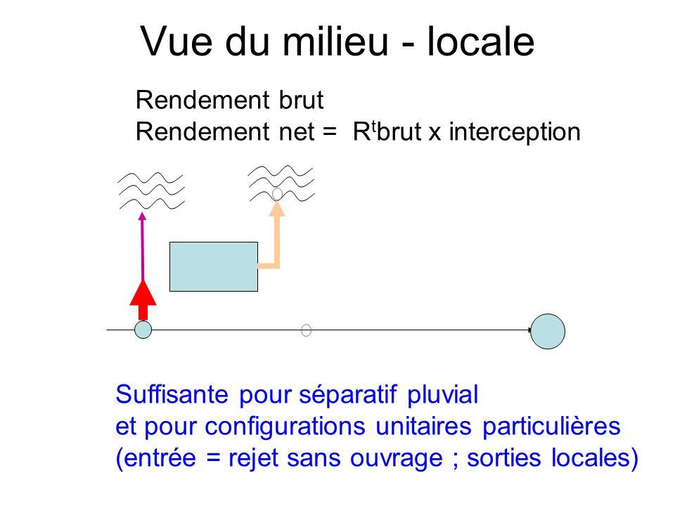 Vue du milieu - locale Suffisante pour séparatif pluvial et pour configurations unitaires particulières (entrée = rejet sans ouvrage ; sorties locales) Rendement brut Rendement net = R t brut x interception