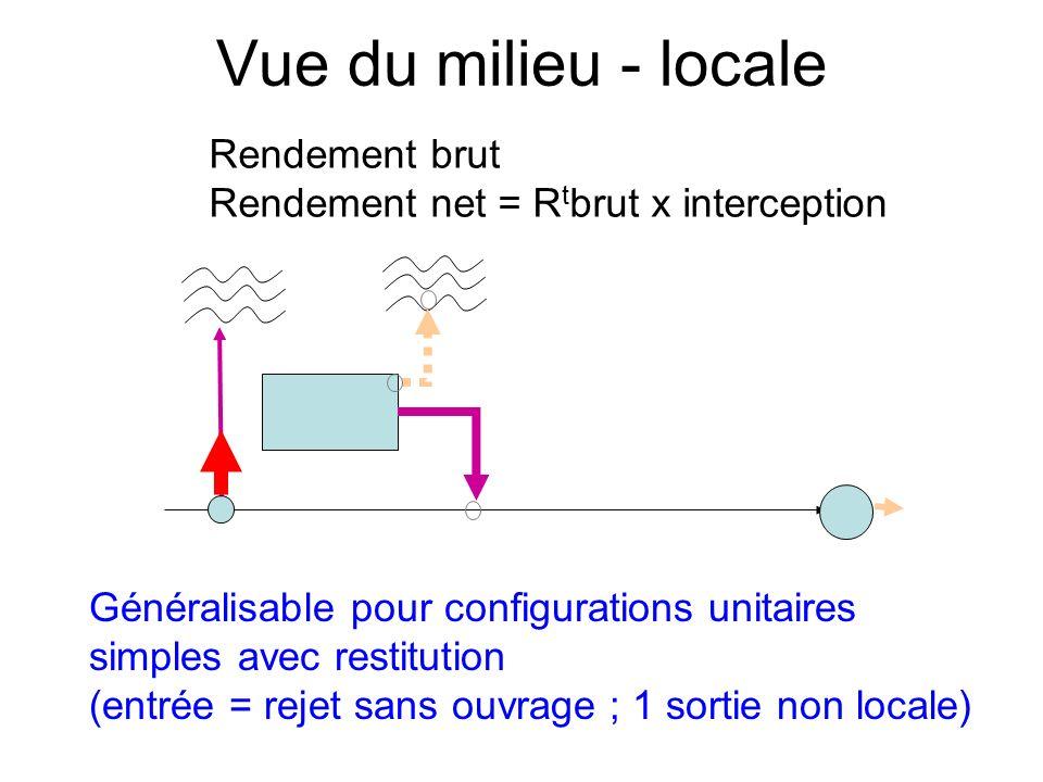 Vue du milieu - locale Généralisable pour configurations unitaires simples avec restitution (entrée = rejet sans ouvrage ; 1 sortie non locale) Rendement brut Rendement net = R t brut x interception