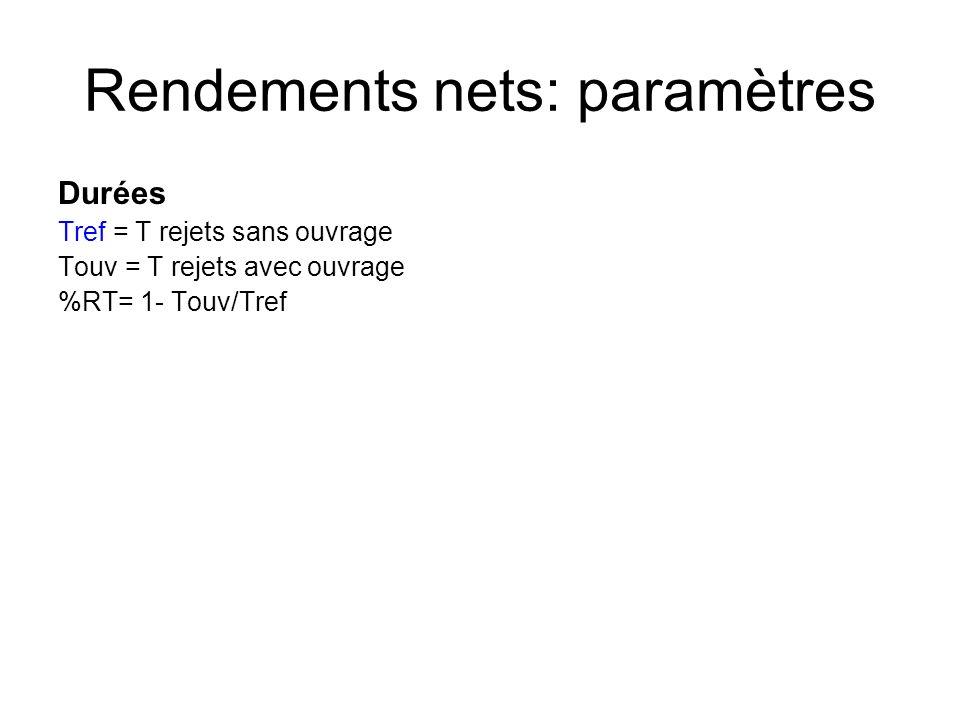 Rendements nets: paramètres Durées Tref = T rejets sans ouvrage Touv = T rejets avec ouvrage %RT= 1- Touv/Tref