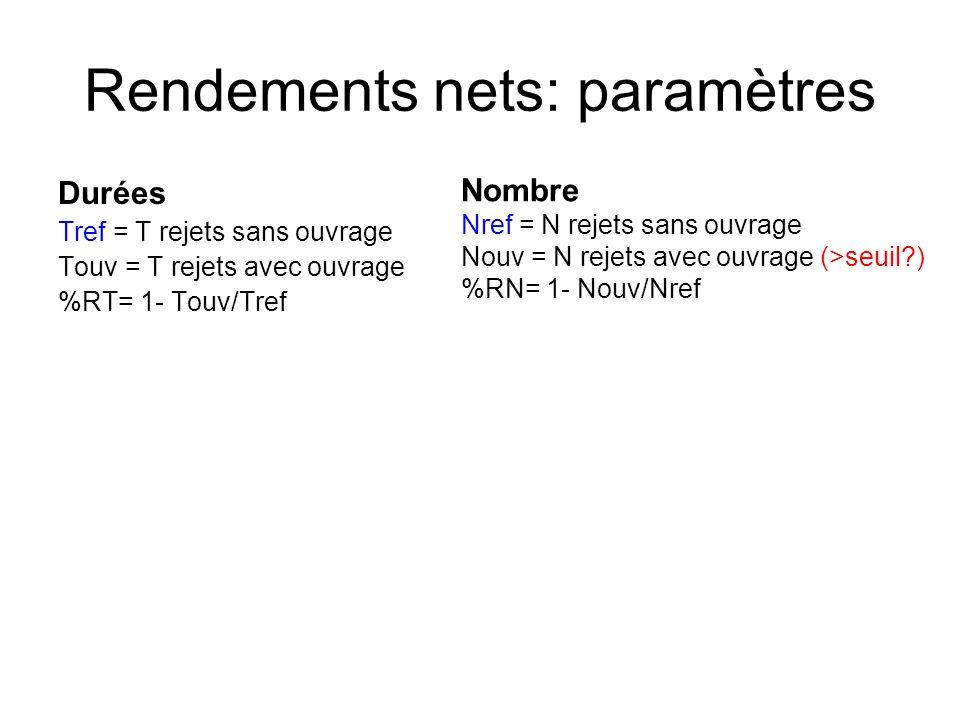 Rendements nets: paramètres Durées Tref = T rejets sans ouvrage Touv = T rejets avec ouvrage %RT= 1- Touv/Tref Nombre Nref = N rejets sans ouvrage Nouv = N rejets avec ouvrage (>seuil ) %RN= 1- Nouv/Nref