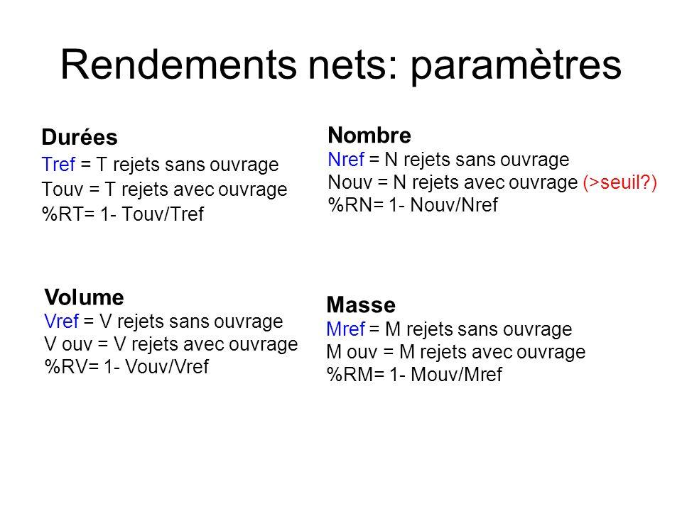 Rendements nets: paramètres Durées Tref = T rejets sans ouvrage Touv = T rejets avec ouvrage %RT= 1- Touv/Tref Volume Vref = V rejets sans ouvrage V ouv = V rejets avec ouvrage %RV= 1- Vouv/Vref Nombre Nref = N rejets sans ouvrage Nouv = N rejets avec ouvrage (>seuil ) %RN= 1- Nouv/Nref Masse Mref = M rejets sans ouvrage M ouv = M rejets avec ouvrage %RM= 1- Mouv/Mref