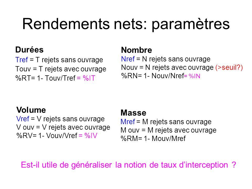 Rendements nets: paramètres Durées Tref = T rejets sans ouvrage Touv = T rejets avec ouvrage %RT= 1- Touv/Tref = %IT Nombre Nref = N rejets sans ouvrage Nouv = N rejets avec ouvrage (>seuil ) %RN= 1- Nouv/Nref = %IN Volume Vref = V rejets sans ouvrage V ouv = V rejets avec ouvrage %RV= 1- Vouv/Vref = %IV Masse Mref = M rejets sans ouvrage M ouv = M rejets avec ouvrage %RM= 1- Mouv/Mref Est-il utile de généraliser la notion de taux dinterception
