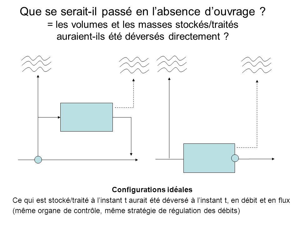 Configurations idéales Ce qui est stocké/traité à linstant t aurait été déversé à linstant t, en débit et en flux (même organe de contrôle, même stratégie de régulation des débits) Que se serait-il passé en labsence douvrage .