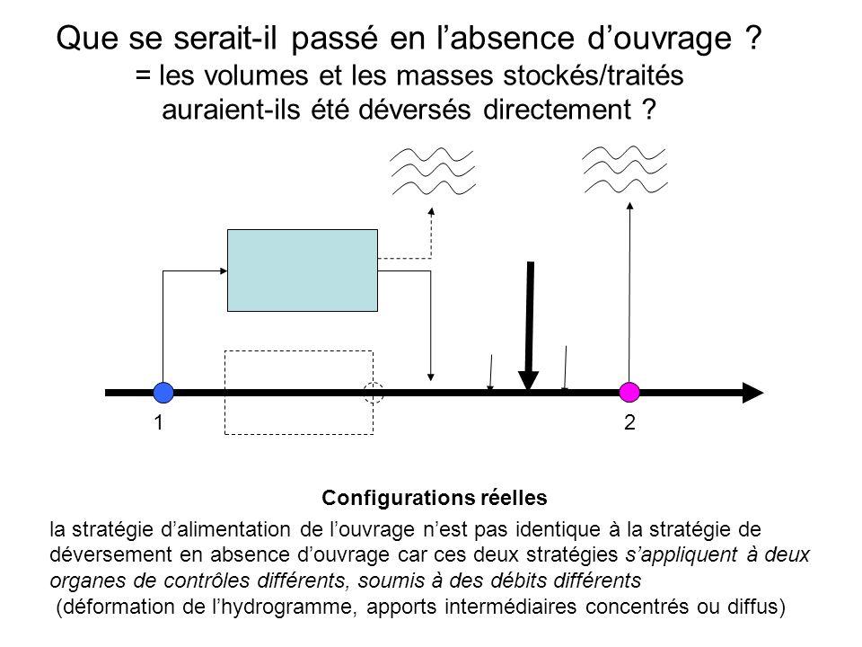 Configurations réelles la stratégie dalimentation de louvrage nest pas identique à la stratégie de déversement en absence douvrage car ces deux straté