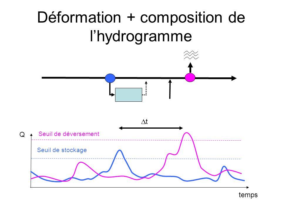 Déformation + composition de lhydrogramme temps Seuil de déversement Q t Seuil de stockage