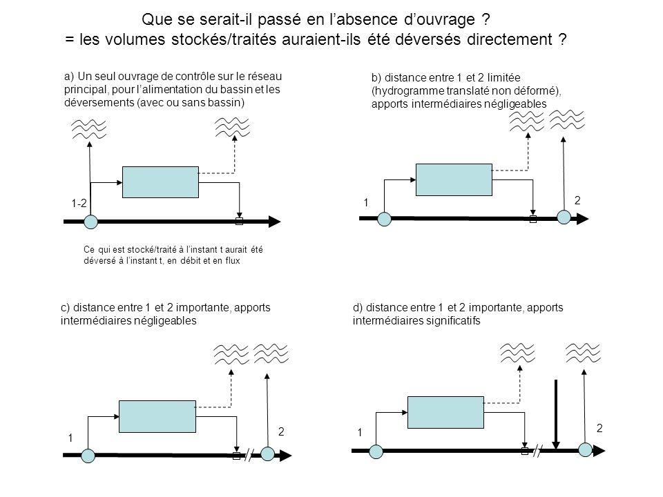 Ce qui est stocké/traité à linstant t aurait été déversé à linstant t, en débit et en flux 1-2 1 2 1 2 1 2 Que se serait-il passé en labsence douvrage .