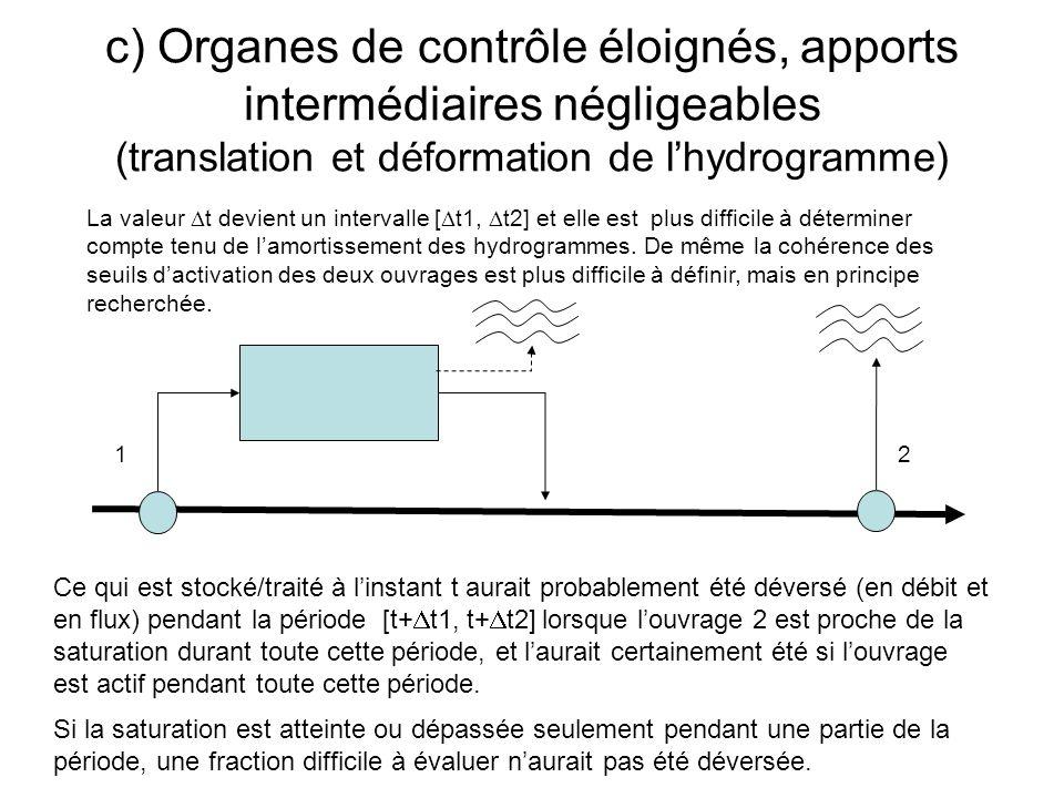 c) Organes de contrôle éloignés, apports intermédiaires négligeables (translation et déformation de lhydrogramme) 1 2 Ce qui est stocké/traité à linst