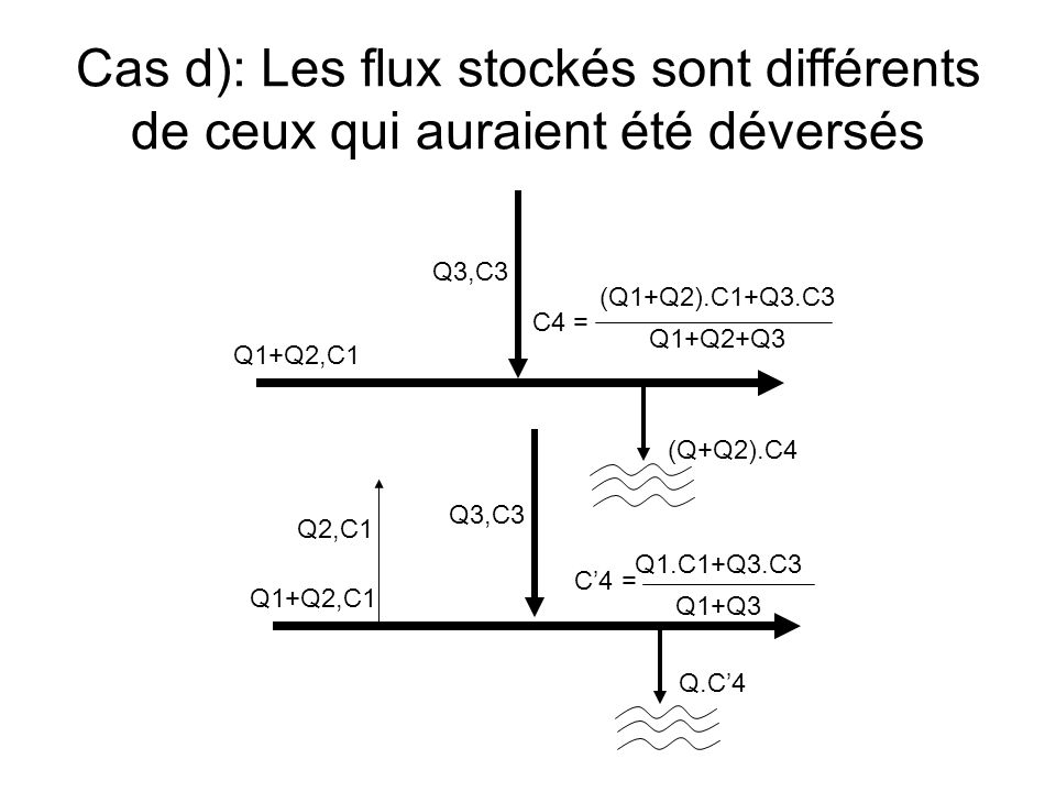Q1+Q2,C1 Q3,C3 (Q1+Q2).C1+Q3.C3 Q1+Q2+Q3 C4 = (Q+Q2).C4 Q1+Q2,C1 Q2,C1 Q3,C3 Q1.C1+Q3.C3 Q1+Q3 C4 = Q.C4 Cas d): Les flux stockés sont différents de ceux qui auraient été déversés