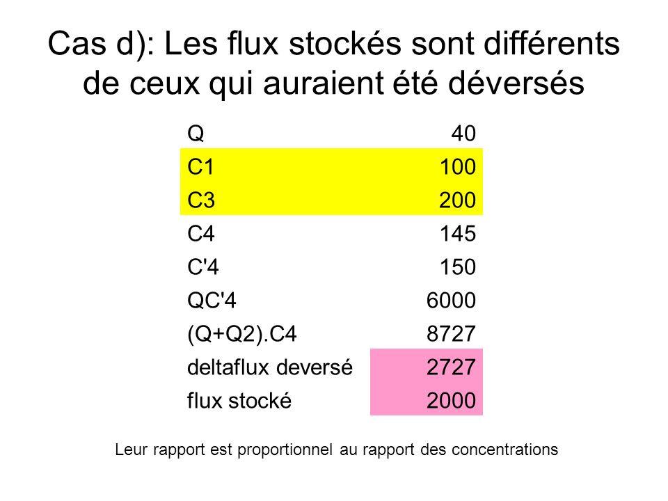 Q40 C1100 C3200 C4145 C'4150 QC'46000 (Q+Q2).C48727 deltaflux deversé2727 flux stocké2000 Leur rapport est proportionnel au rapport des concentrations