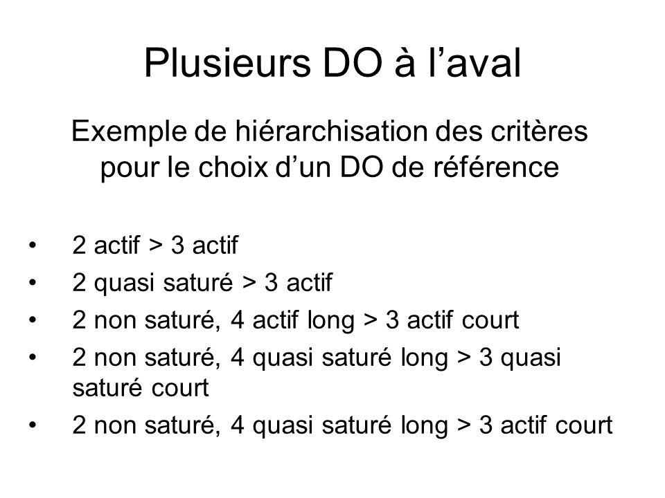 Plusieurs DO à laval 2 actif > 3 actif 2 quasi saturé > 3 actif 2 non saturé, 4 actif long > 3 actif court 2 non saturé, 4 quasi saturé long > 3 quasi