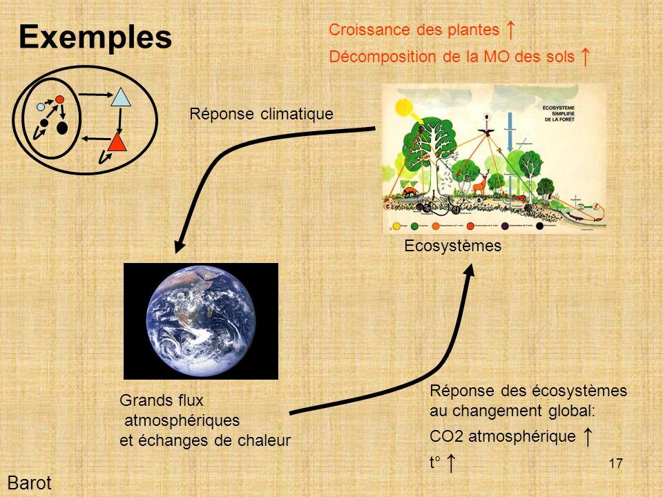 17 Barot Exemples Grands flux atmosphériques et échanges de chaleur Ecosystèmes Réponse des écosystèmes au changement global: CO2 atmosphérique t° Croissance des plantes Décomposition de la MO des sols Réponse climatique