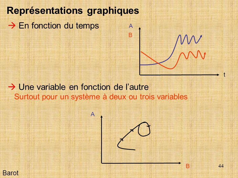 44 Barot Représentations graphiques En fonction du temps Une variable en fonction de lautre Surtout pour un système à deux ou trois variables t A B A B