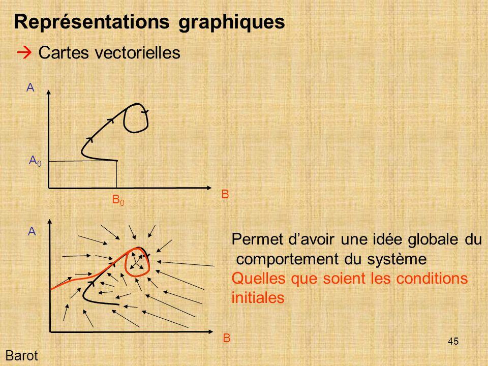 45 Barot Représentations graphiques Cartes vectorielles A B B0B0 A0A0 A B Permet davoir une idée globale du comportement du système Quelles que soient les conditions initiales