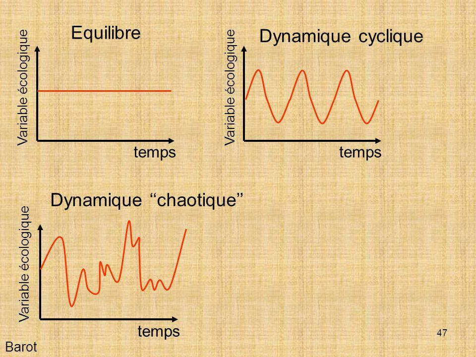 47 Barot Equilibre Dynamique cyclique Dynamique chaotique temps Variable écologique