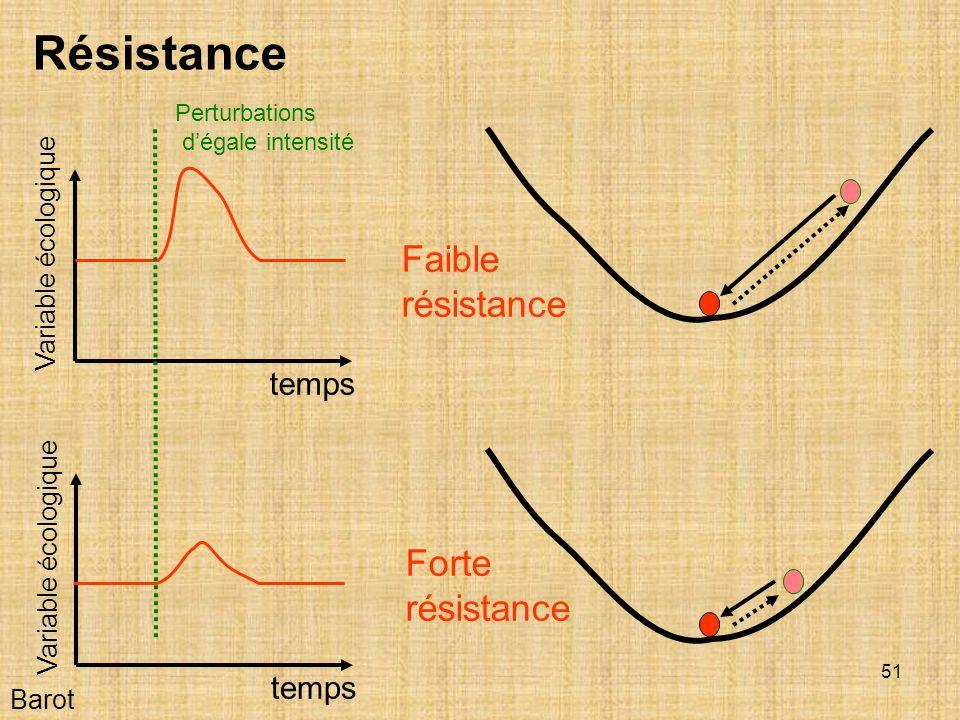 51 Barot Faible résistance temps Variable écologique Résistance Perturbations dégale intensité Forte résistance temps Variable écologique