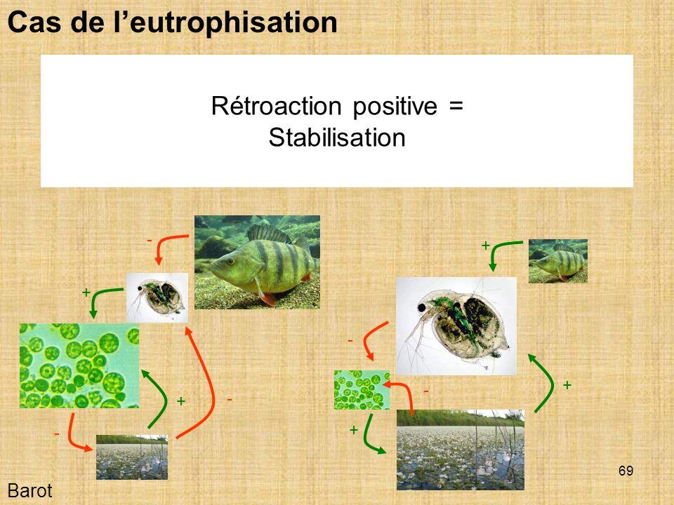 69 Barot Cas de leutrophisation - - - + + + + - + - Rétroaction positive = Stabilisation
